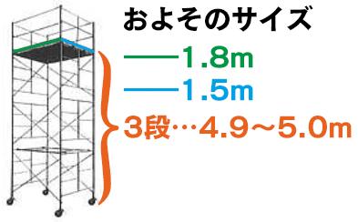 ローリングタワーの大きさ